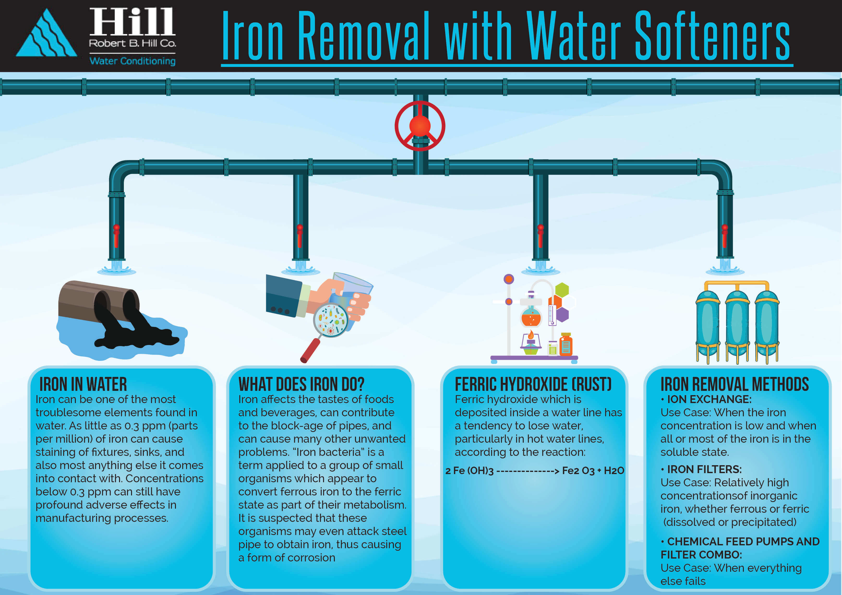 Iron Removal With Water Softeners And Traditional Iron